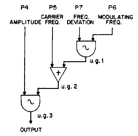 /images/Sound_Synthesis/modulation/fm-chowning-flow.png
