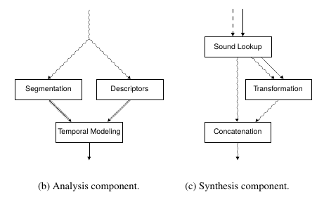 /images/Sound_Synthesis/concatenative/concatenative-flow-2.png