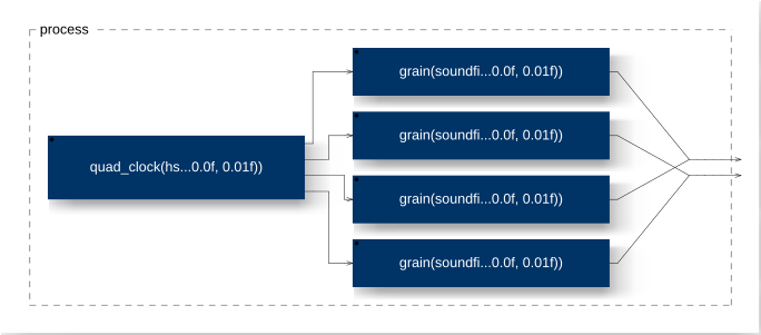 /images/Sound_Synthesis/granular/grain_player.png